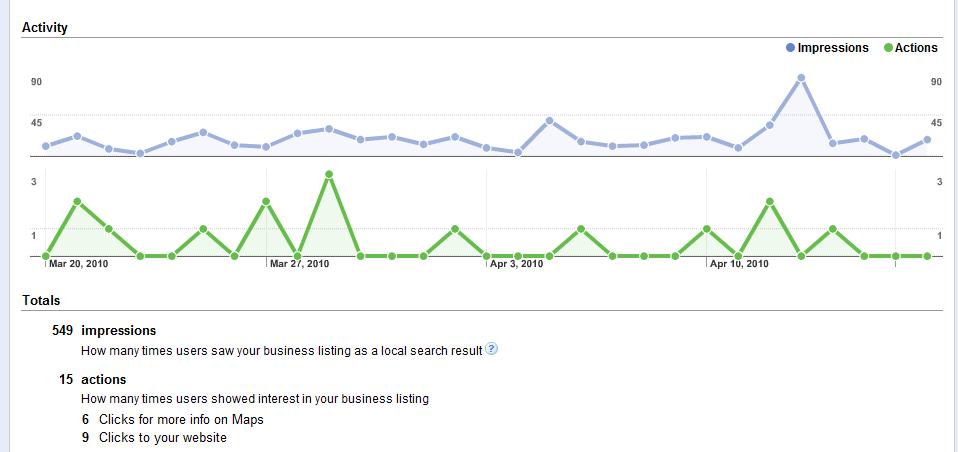 Google Local Search Dashboard